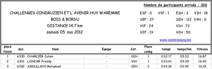 classement-2012