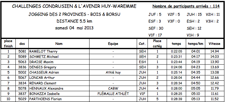classement-2013-5.5km